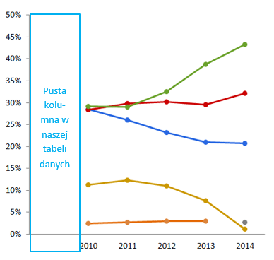 Redesign wykresow - proste techniki poprawy czytelności danych - trend 3