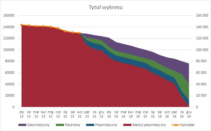 Prognoza sprzedazy nawykresie liniowo-warstwowym 3
