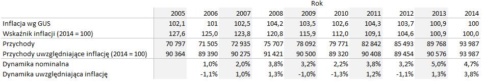Sprzedaz uwzgledniajaca inflacje tabela zdanymi
