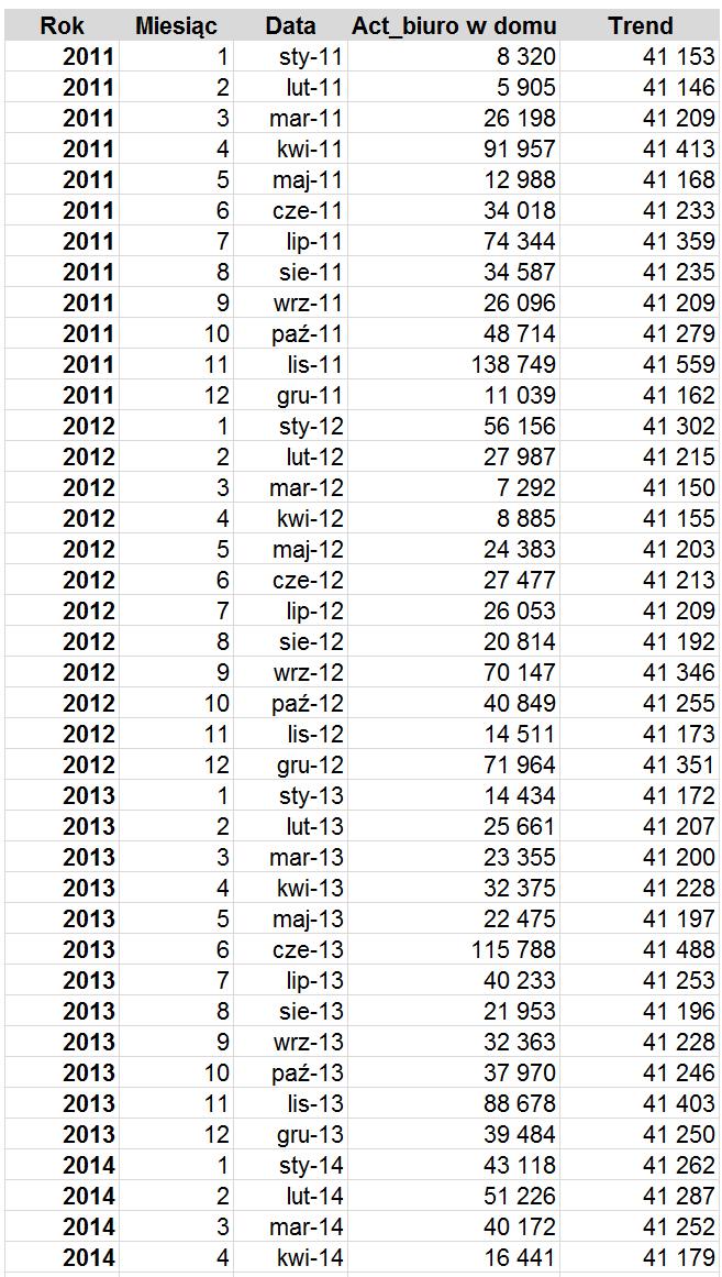 Dekompozycja szeregu czasowego w Excelu z błędem prognozy_11