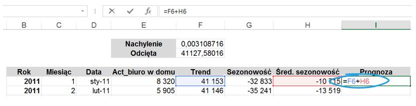 Dekompozycja szeregu czasowego w Excelu z błędem prognozy_14
