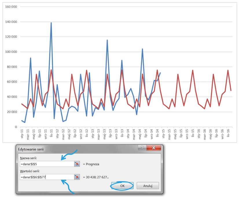 Dekompozycja szeregu czasowego wExcelu zbłędem prognozy_15