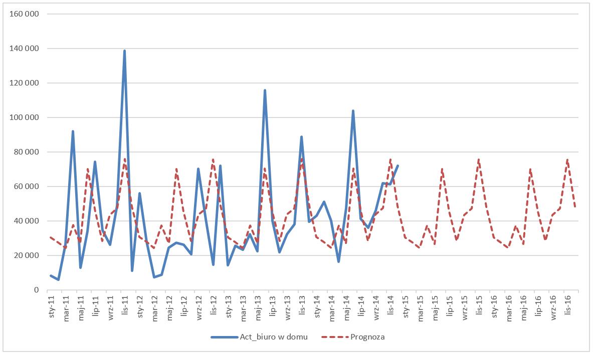 Dekompozycja szeregu czasowego w Excelu z błędem prognozy_16