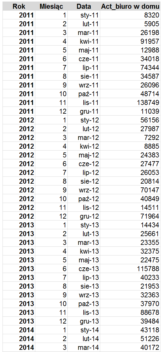Dekompozycja szeregu czasowego w Excelu z błędem prognozy_2