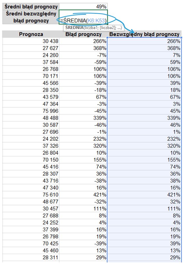 Dekompozycja szeregu czasowego w Excelu z błędem prognozy_21