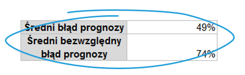 Dekompozycja szeregu czasowego w Excelu z błędem prognozy_23