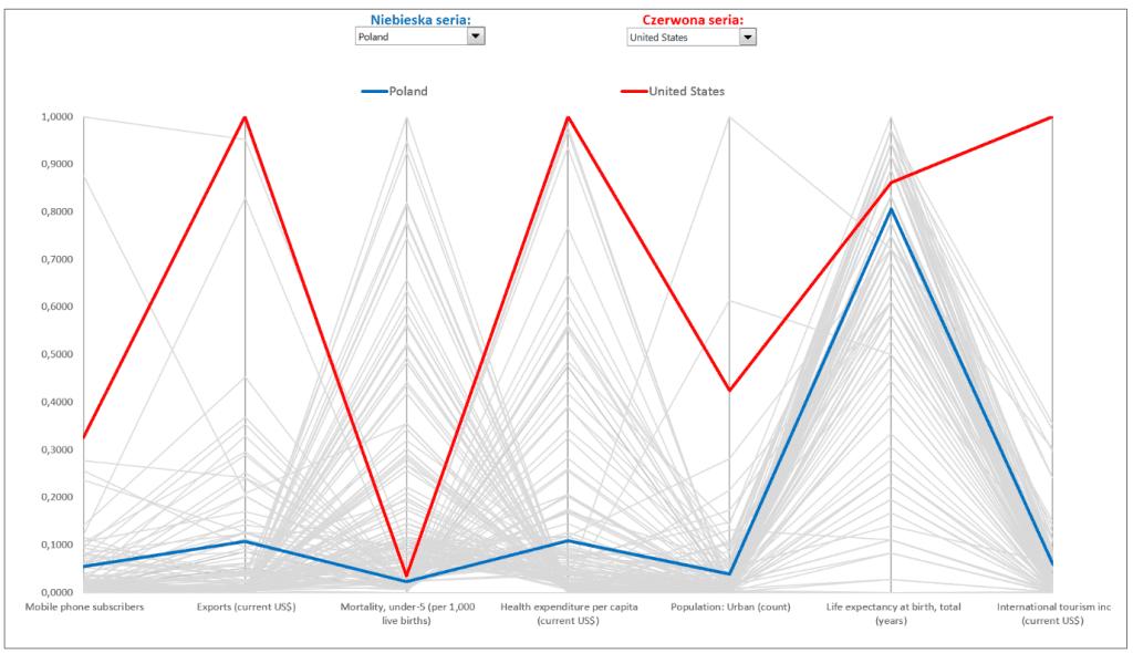 Interaktywny wykres współrzędnych równoległych_1