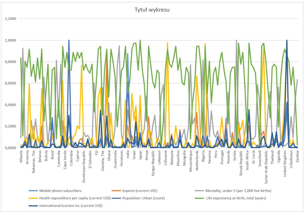 Interaktywny wykres współrzędnych równoległych_13