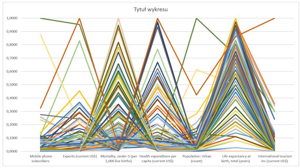 Interaktywny wykres współrzędnych równoległych_17
