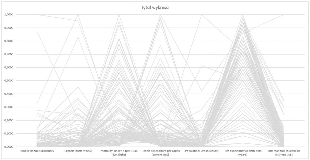 Interaktywny wykres współrzędnych równoległych_18