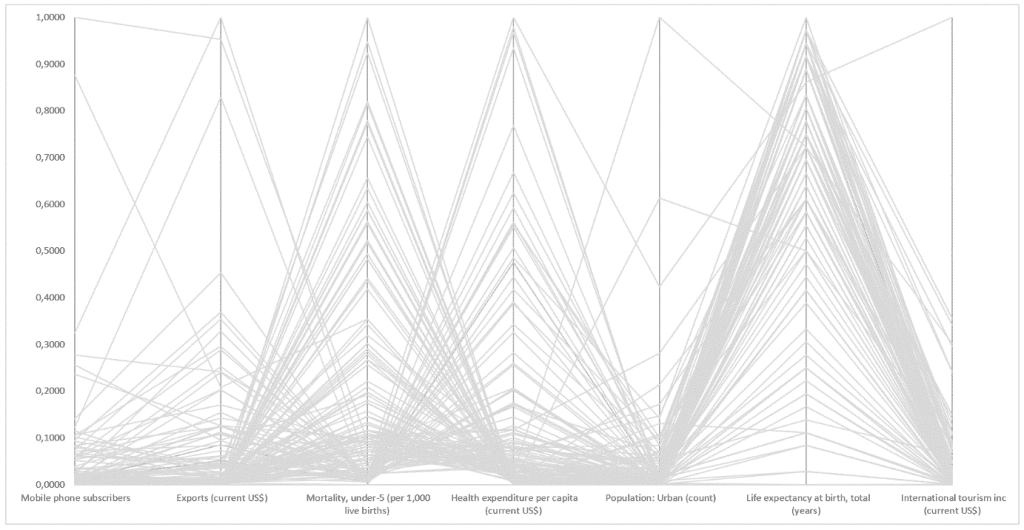 Interaktywny wykres współrzędnych równoległych_20