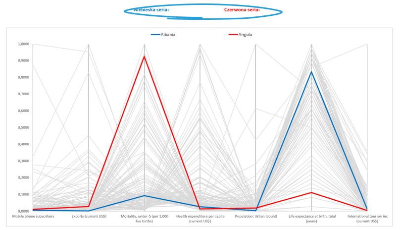 Interaktywny wykres współrzędnych równoległych_23