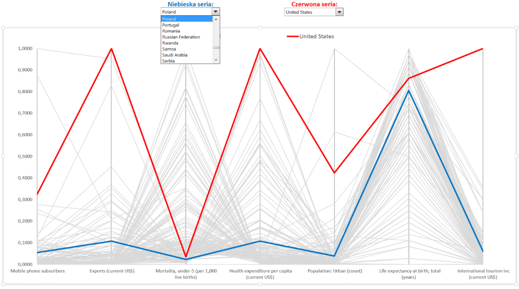 Interaktywny wykres współrzędnych równoległych_28