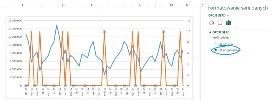 Jak wyróżnić dane nawykresie liniowy_13