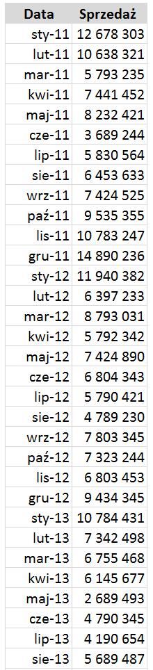 Jak wyróżnić dane nawykresie liniowy_2