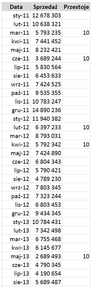 Jak wyróżnić dane nawykresie liniowy_7