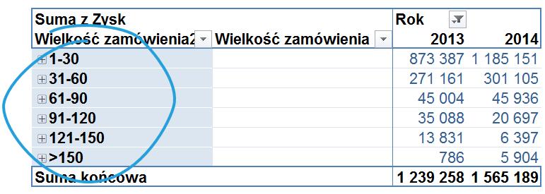 5 sposobów wykorzystania pola i elementu obliczeniowego w tabeli przestawnej_9