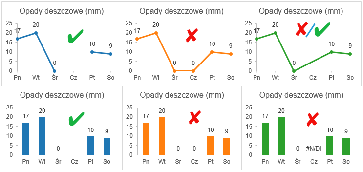 Puste i ukryte komórki na wykresie Excel 5