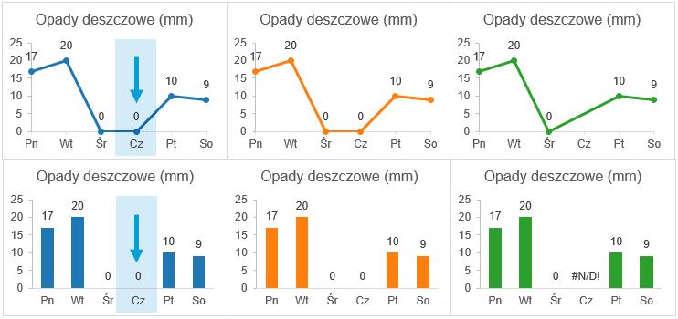 Puste i ukryte komórki na wykresie Excel 7