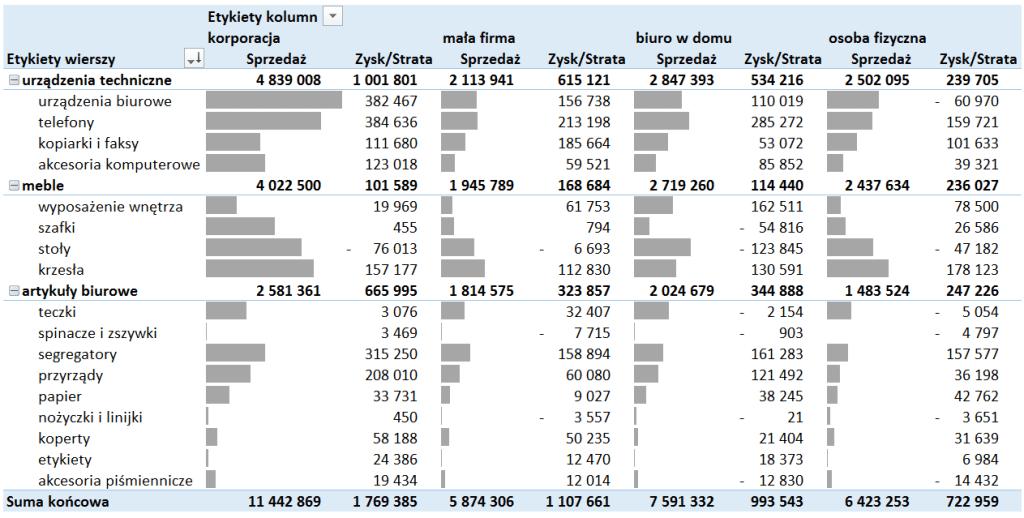 Dashboard analityczny wExcelu krok pokroku (cz.1 ) - formatowanie warunkowe wtabeli przestawnej_11