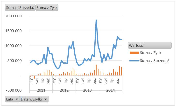Dashboard analityczny wExcelu krok pokroku (cz.2 ) - wykres przestawny kolumnowo- liniowy_10