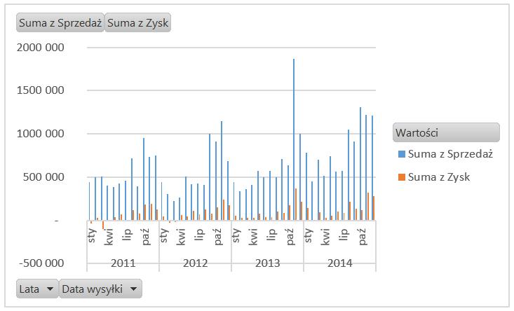 Dashboard analityczny wExcelu krok pokroku (cz.2 ) - wykres przestawny kolumnowo- liniowy_7