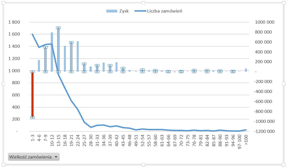 Dashboard analityczny wExcelu krok pokroku (cz.3 ) - histogram nawykresie przestawnym_10