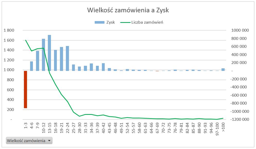 Dashboard analityczny wExcelu krok pokroku (cz.3 ) - histogram nawykresie przestawnym_12