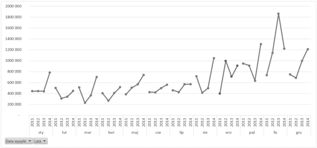 Dashboard analityczny wExcelu krok pokroku (cz.4 ) - przestawny wykres cykliczności_10