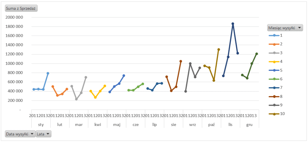 Dashboard analityczny wExcelu krok pokroku (cz.4 ) - przestawny wykres cykliczności_8