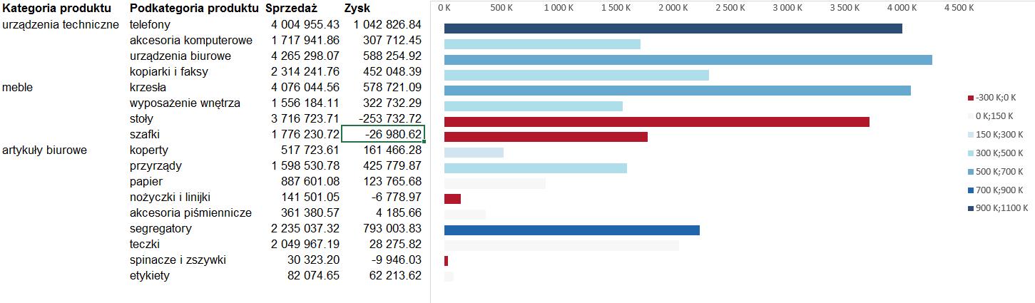 Przestawienie drugiej zmiennej na wykresie Excel w postaci koloru 8