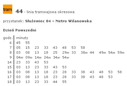 Diagram łodygowo-listkowy – SkuteczneRaporty.pl